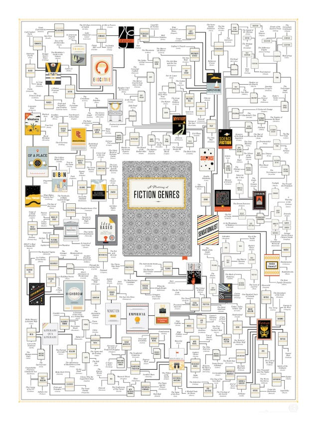 Find the Perfect Fiction Book to Read with This Massive Genre Poster