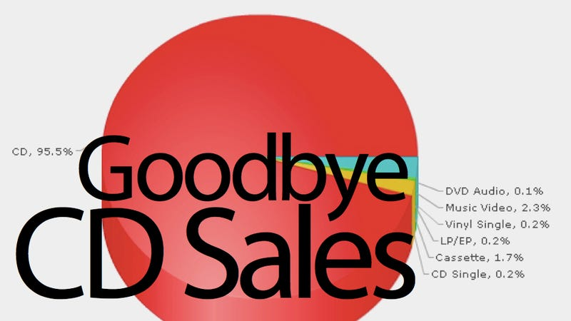 Watch CD Sales Fall Off A Cliff in 30 Seconds