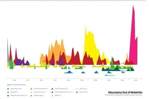 Visualizing Media Overload