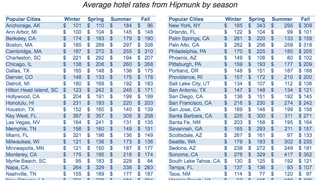 This Chart Shows When to Visit US Cities for Lower Hotel Rates