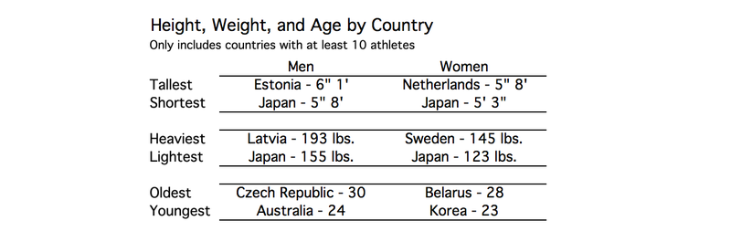 Which Winter Olympic Sport Has The Biggest Athletes?