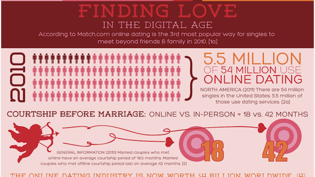 Data Suggests That Online Dating Is Utterly Inescapable