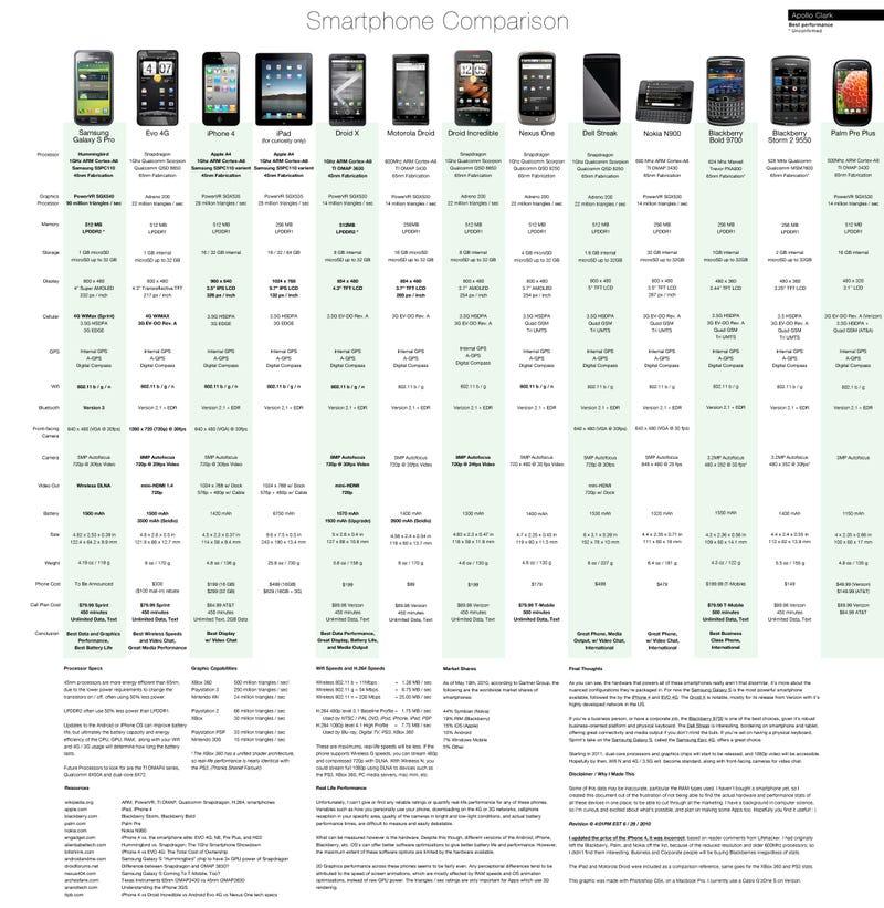 Smartphone Comparison Chart Compares Extensive Smartphone Specs