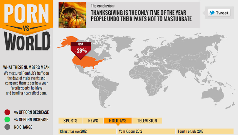 On What Days Do People Masturbate the Least?