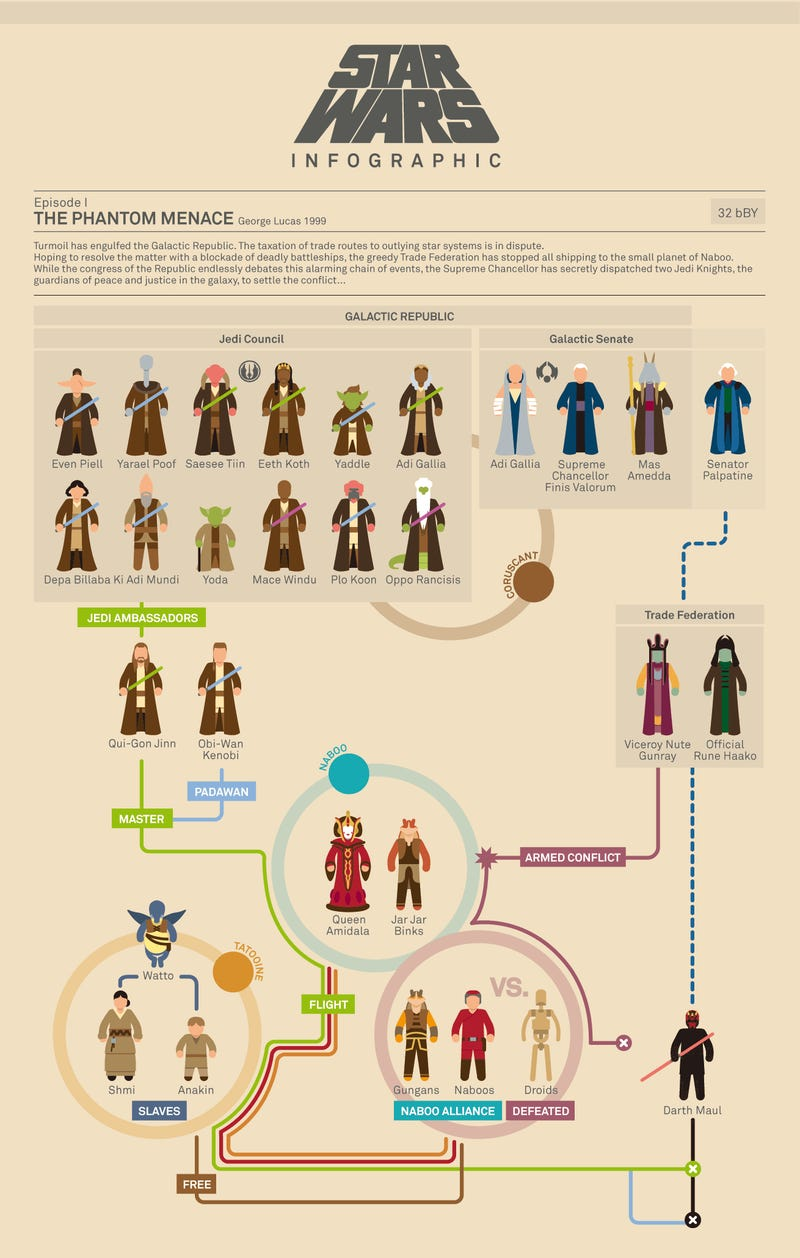 Star Wars Infographics charts out the entire Skywalker story