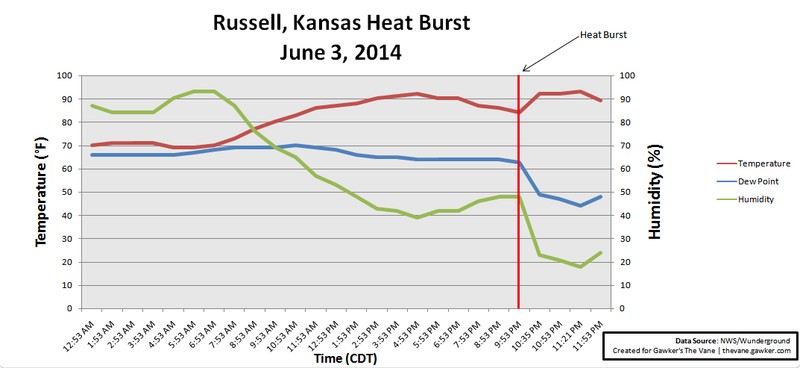 Rare Heat Burst Causes Temps to Soar to 95° at Night in Kansas Town