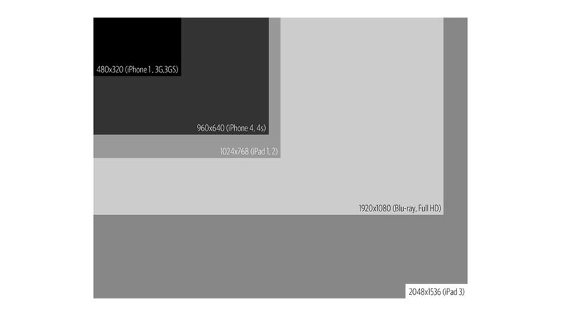 The Resolution of the iPad 3's Retina Display Compared to the iPhone and iPad
