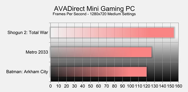 AVADirect Mini Gaming PC: The Kotaku Review