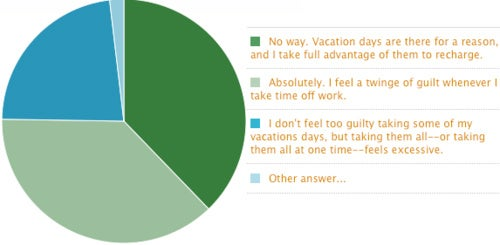 Over 60 Percent of Lifehacker Readers Feel Guilty About Taking Vacation Days