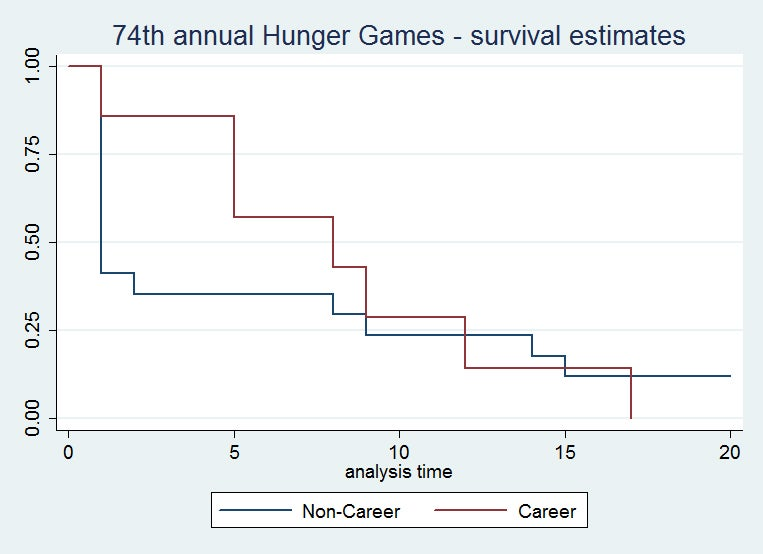 An Incredibly Detailed Super Statistical Hunger Games Survival Analysis