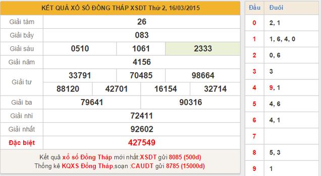 Dự đoán KQXSMN - xổ số Đồng Tháp ngày 23/3/2015