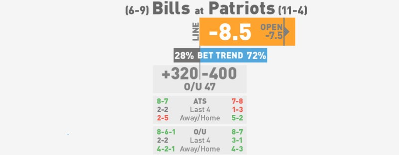 NFL Betting Lines, Visualized: Week 17