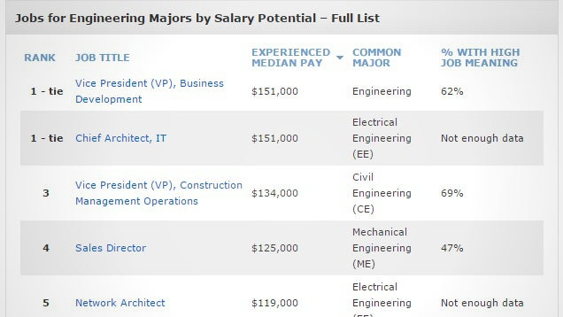 These are the Highest Paying Jobs for Engineering Majors