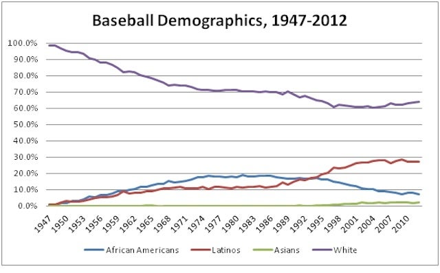 Charting The Decline Of The Black Baseball Player