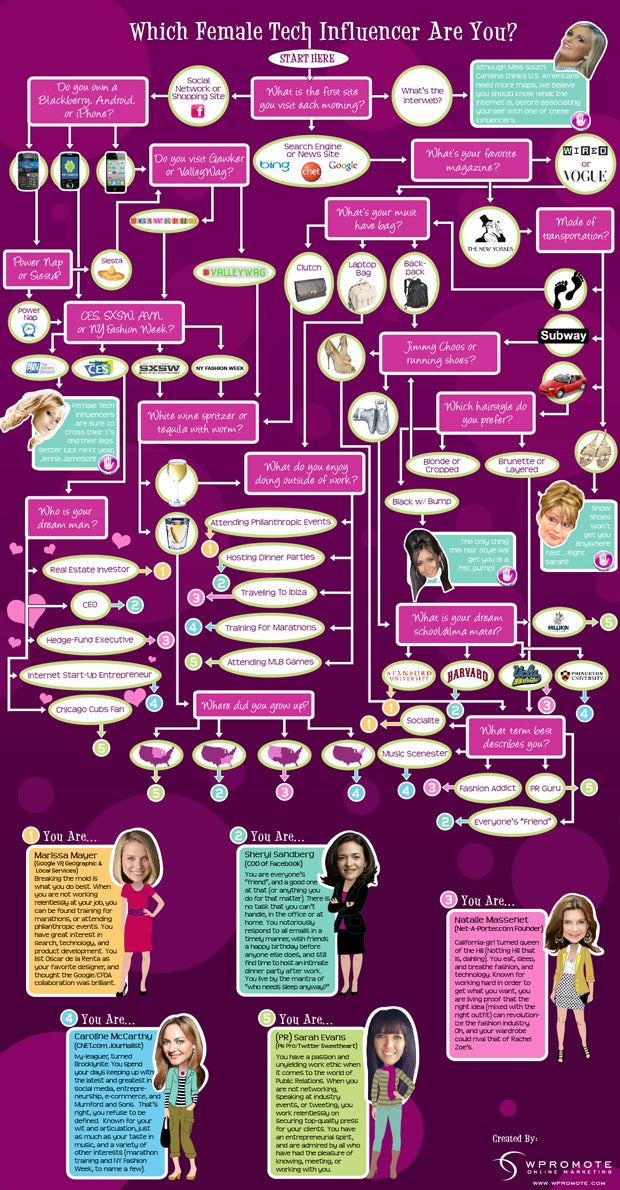 Women In Tech Flowchart: Are You A Charlotte Or A Samantha?