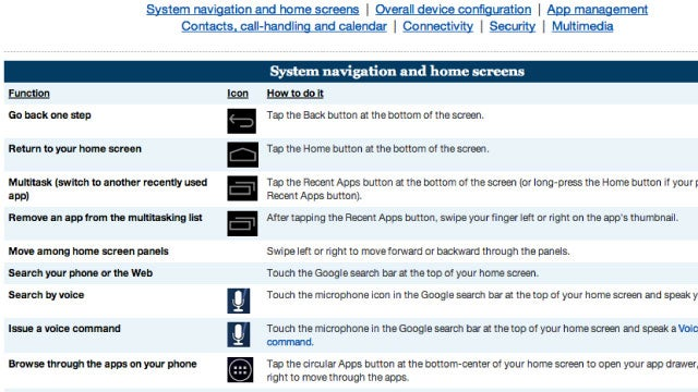 The Android 4.0 Cheat Sheet Shows The Tasks You Can Do in Ice Cream Sandwich