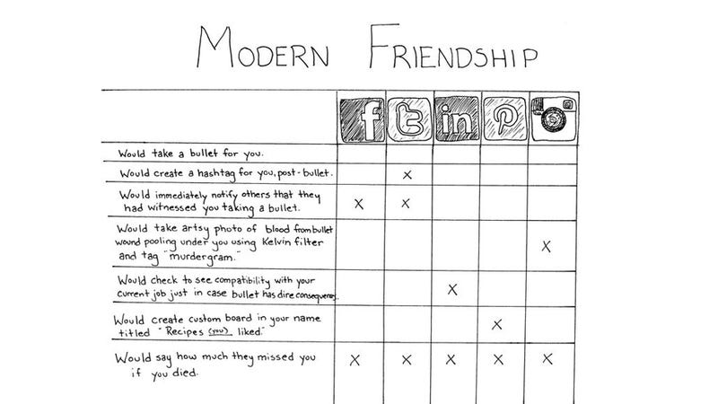 What Your Friends on Each Social Network Would Really Do for You
