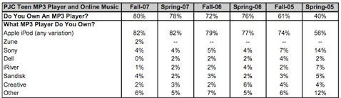 Munster Says 3 Percent of Teens Own iPhones, 9 Percent of Friends Totally Jealous