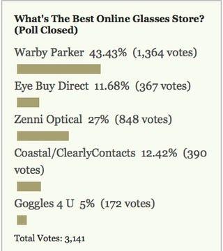 Most Popular Online Glasses Store: Warby Parker