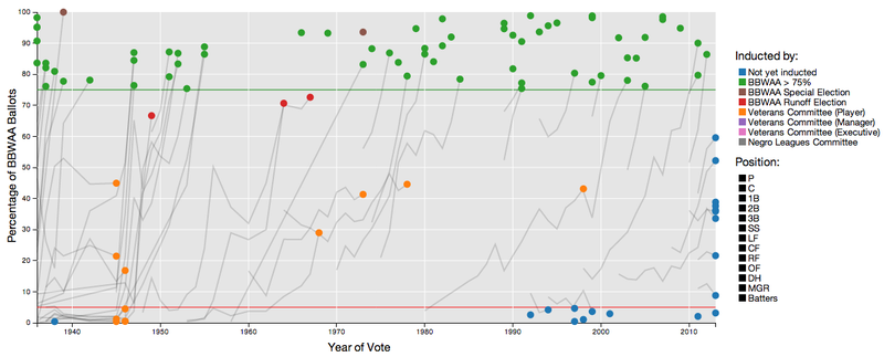 Chart: The Voting Trajectory Of Every Hall Of Fame Candidate Ever