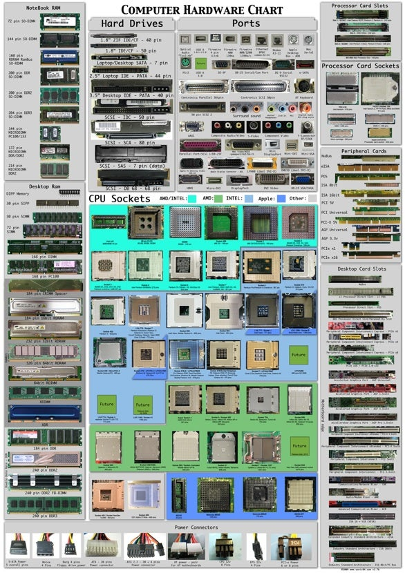 The Computer Hardware Chart Identifies Your PC's Parts