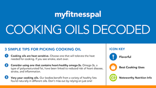 This Chart Demystifies Which Cooking Oils Are Best for What