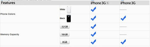Is Apple Really Releasing an 8GB iPhone 3GS? (Confirmed: No)