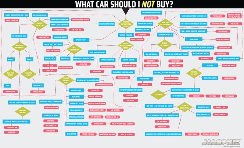 This Flowchart Will Tell You What Car NOT To Buy