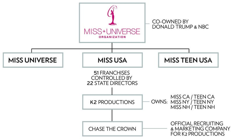 Big Breaks for Blowjobs: The Dark Underbelly of the Miss USA Pageant