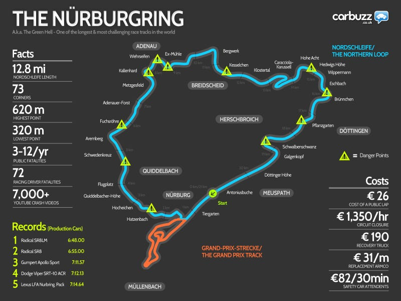 The Only Nürburgring Infographic You'll Ever Need