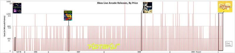 The Rising Price Of XBLA Games
