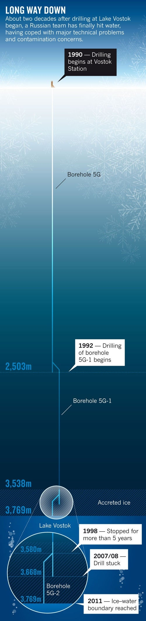 A visual account of the 22-year vertical trip into Lake Vostok