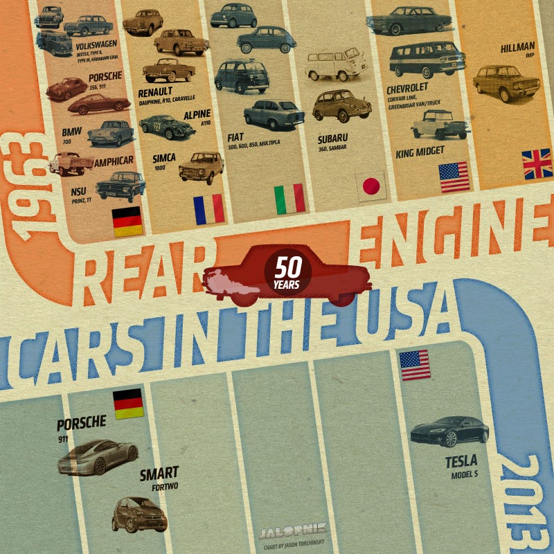 This Chart Shows How Rear-Engine Deprived We Now Are