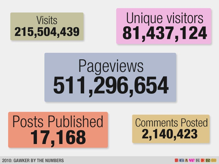 Gawker 2010: By the Numbers