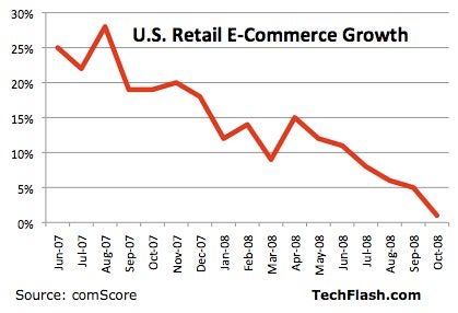 October e-commerce up a humiliating 1 percent