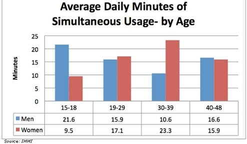 Study Claims Women Multitask TV/Internet Twice as Much as Men