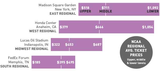 Sweet 16 Games At Madison Square Garden Are An Enormous Ripoff