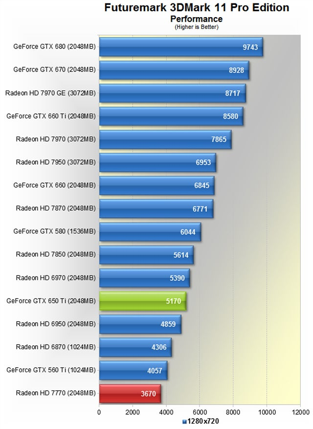 Nvidia GeForce GTX 650 Ti Review