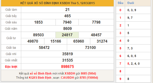 Dự đoán kết quả xổ số Miền Trung tỉnh Bình Định hôm nay ngày 19/3/2015