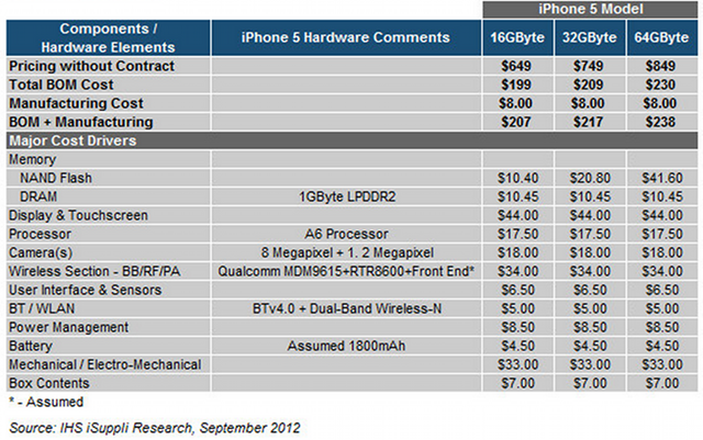 The iPhone 5 Costs $8 More to Build Than it Does to Buy (UPDATED)