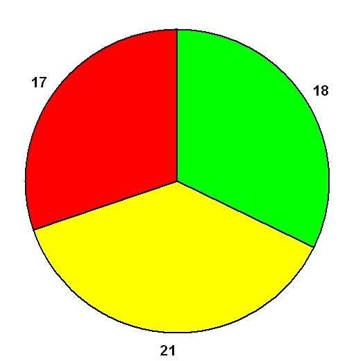 LeMons Torture Test Results: Mazda RX-7