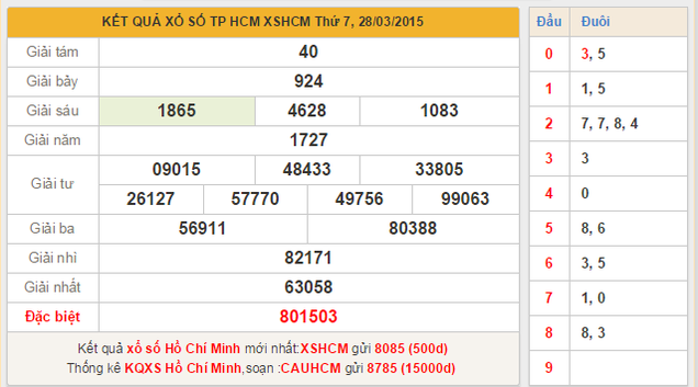 Dự đoán XSMN Tp Hồ Chí Minh hôm nay thứ 2 ngày 30 /3/2015