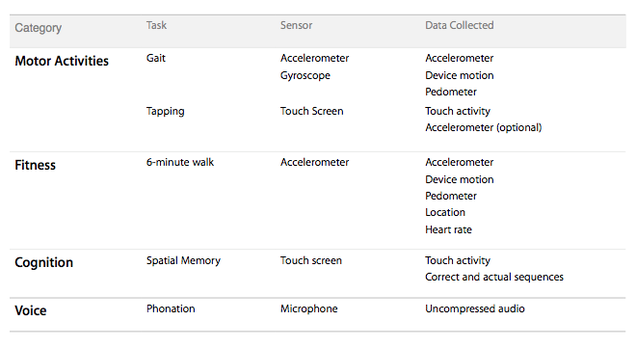 All the Very Personal Data Apple's ResearchKit Will Collect About You