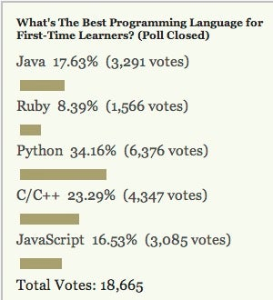 Most Popular Programming Language for First-Time Learners: Python