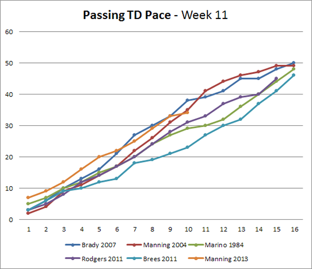 Is Eli Manning On Pace To Top The Post-Merger Interception Record?