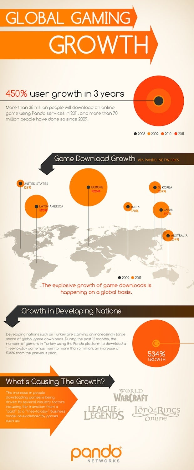 Global Gaming Grows By Leaps and Bounds, Especially in Developing Nations
