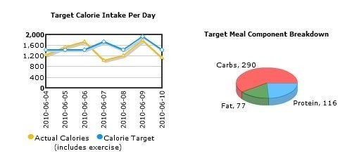 HotCal is an Easy to Use Weight, Exercise, and Calorie Tracker