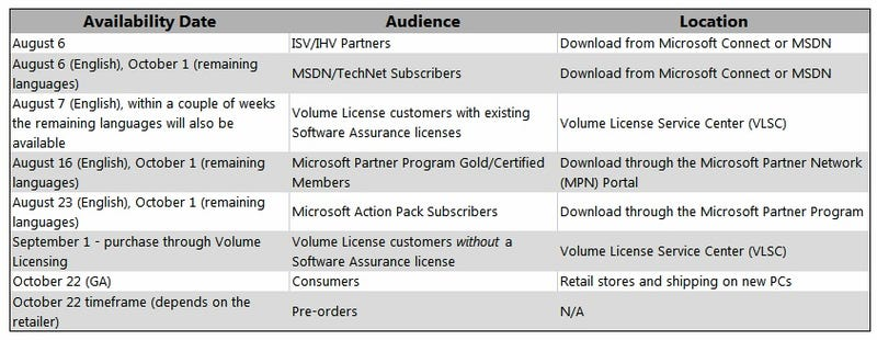 Windows 7 RTM Now Available for MSDN and TechNet Subscribers