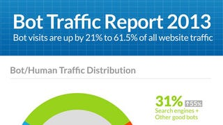 More Than Half of Internet Traffic Is Just Bots