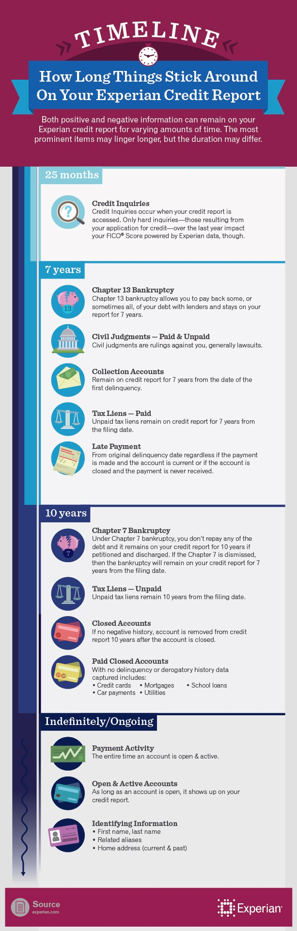 How Long Different Items Stay on Your Credit Report